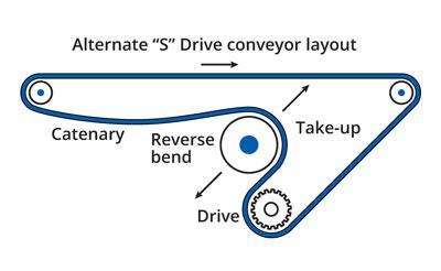 Alternate S Drive conveyor layout