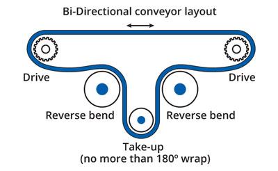 Bi-Directional conveyor layout