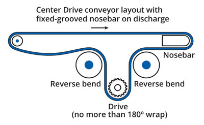 Center Drive conveyor layout
