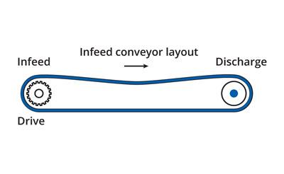Infeed conveyor layout
