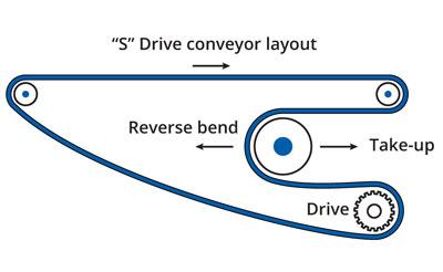 S Drive conveyor layout