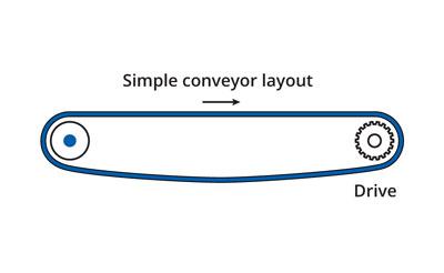 Simple conveyor layout